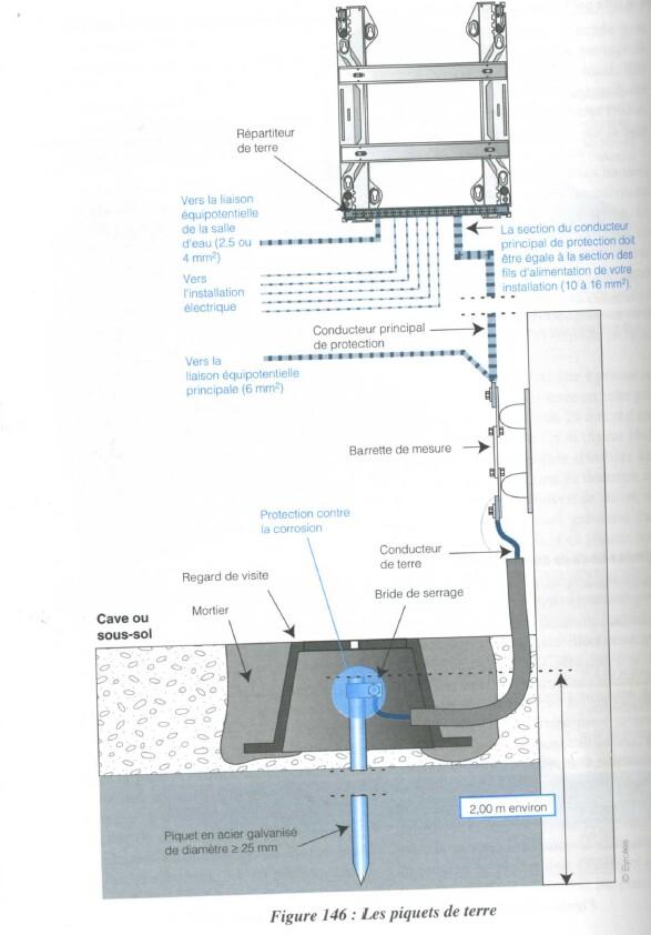 R novation de mon tableau raccordement la prise de terre for Installer piquet de terre