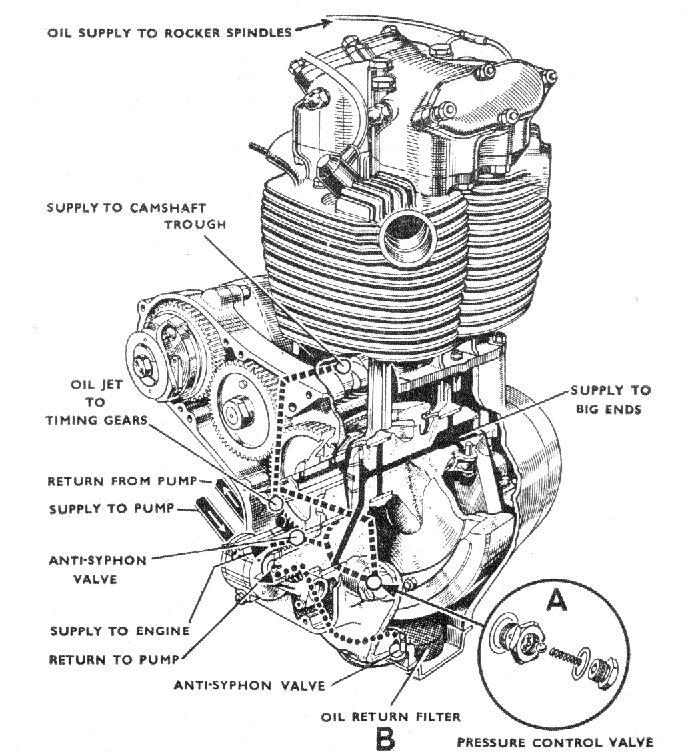 harley oil diagram 45