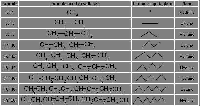 Pour la formule topologique du méthane, en fait, y'en a pas